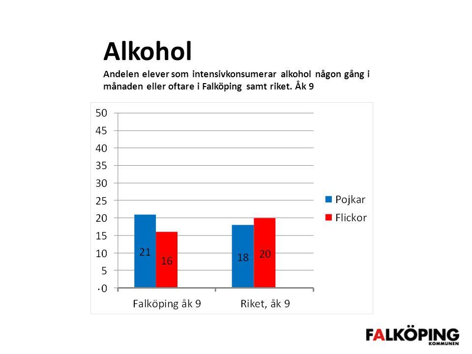 Alkohol Andelen elever som intensivkonsumerar alkohol någon gång i månaden eller oftare i Falköping samt riket. Åk 9