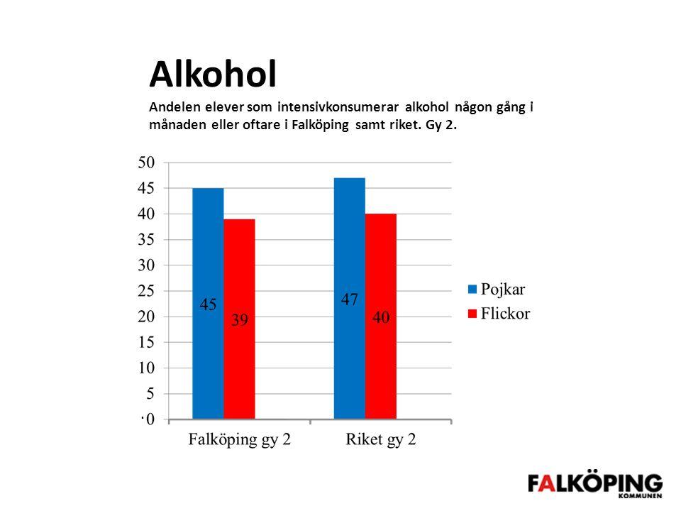 Alkohol Andelen elever som intensivkonsumerar alkohol någon gång i månaden eller oftare i Falköping samt riket. Gy 2.