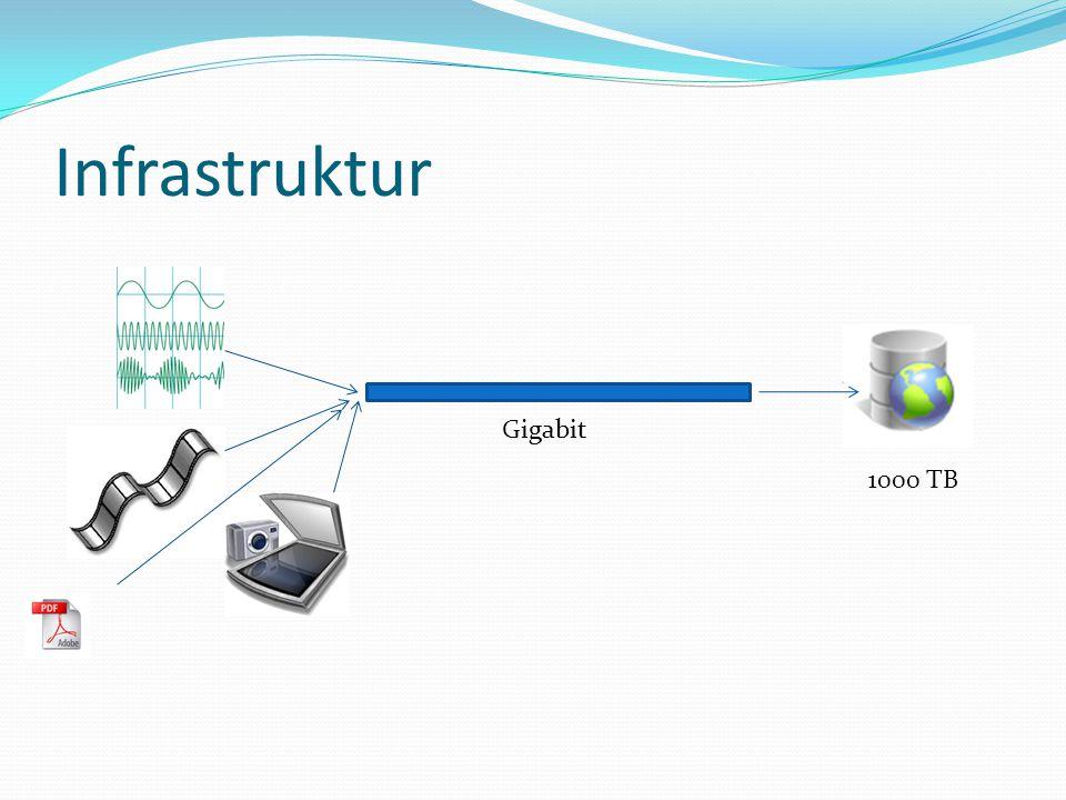 Infrastruktur Gigabit 1000 TB