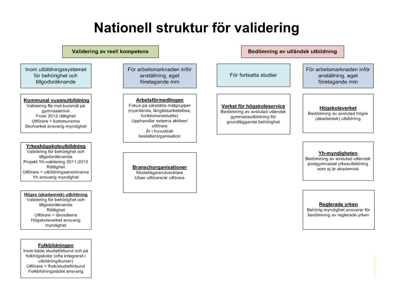 Nationell struktur för validering