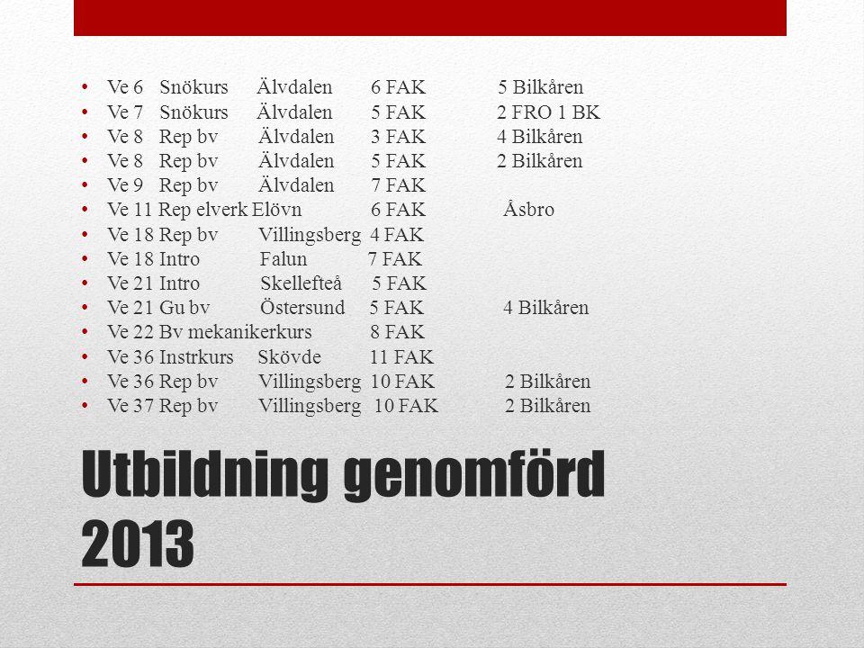Utbildning genomförd 2013 Ve 6 Snökurs Älvdalen 6 FAK 5 Bilkåren