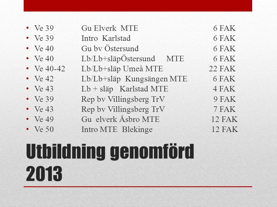 Utbildning genomförd 2013 Ve 39 Gu Elverk MTE 6 FAK