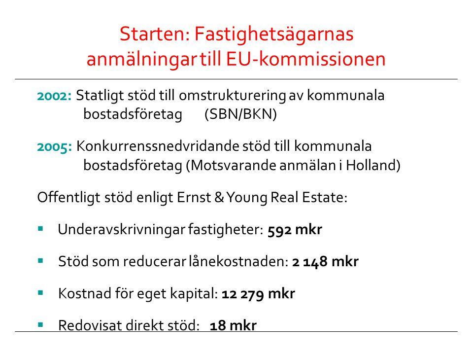Starten: Fastighetsägarnas anmälningar till EU-kommissionen
