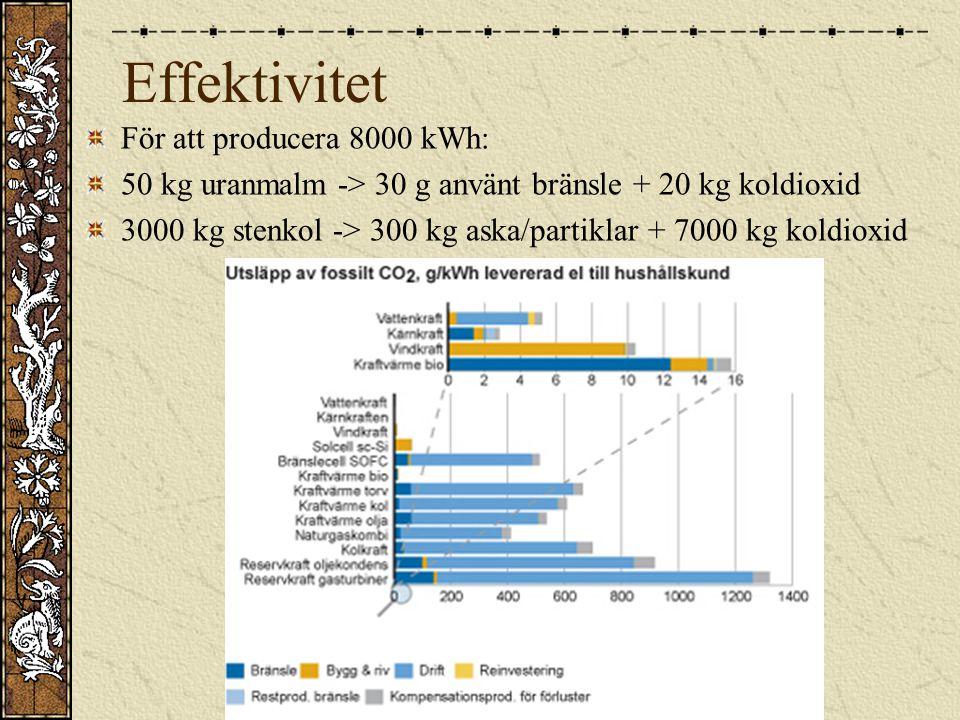 Effektivitet För att producera 8000 kWh:
