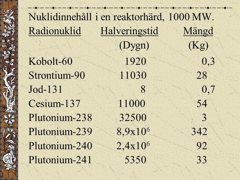 Nuklidinnehåll i en reaktorhärd, 1000 MW.