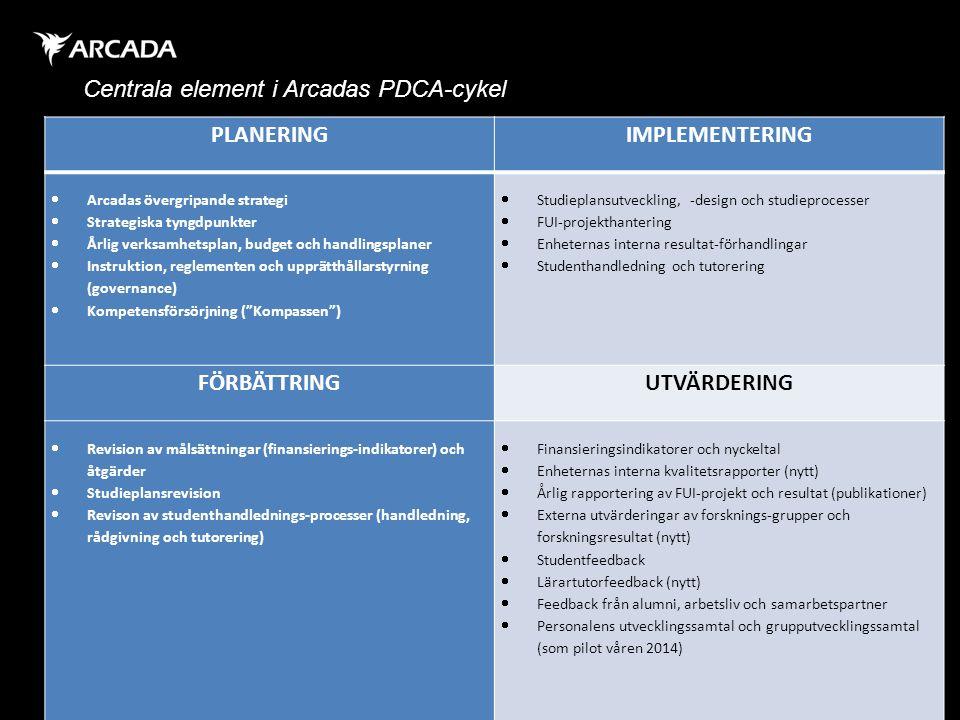 Centrala element i Arcadas PDCA-cykel