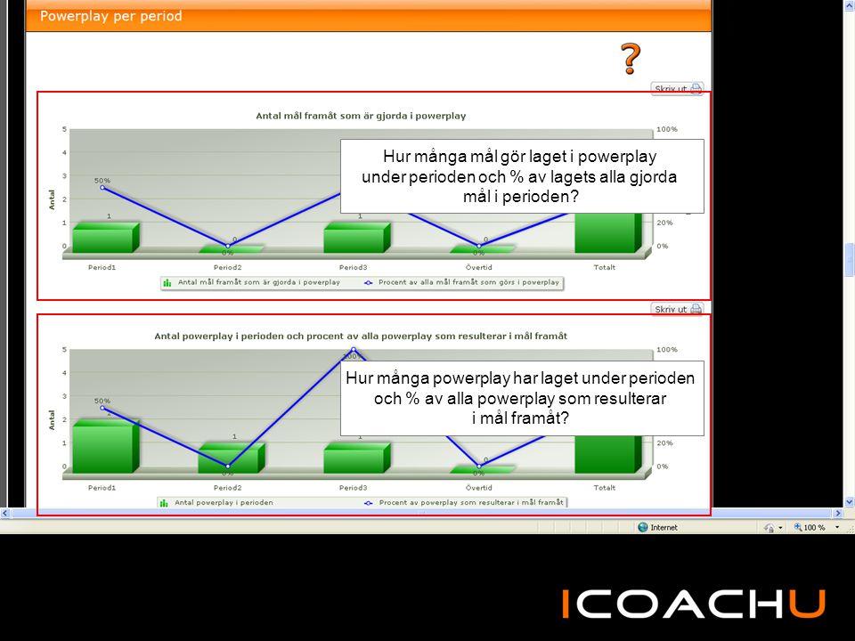 Hur många mål gör laget i powerplay under perioden och % av lagets alla gjorda mål i perioden