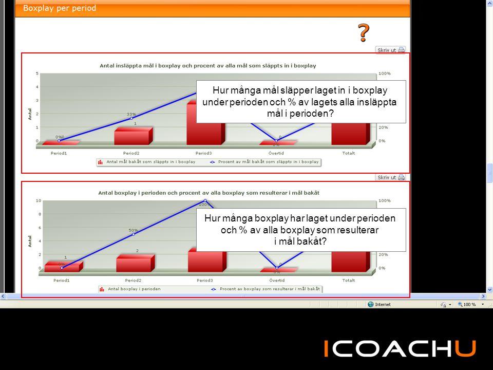 Hur många mål släpper laget in i boxplay under perioden och % av lagets alla insläppta mål i perioden