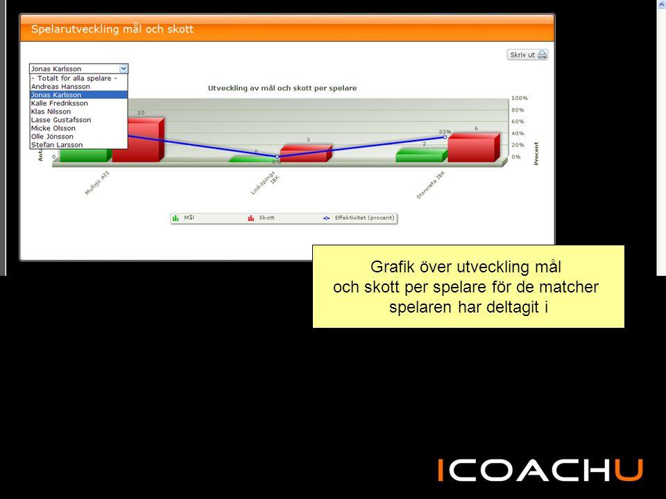 Grafik över utveckling mål och skott per spelare för de matcher spelaren har deltagit i