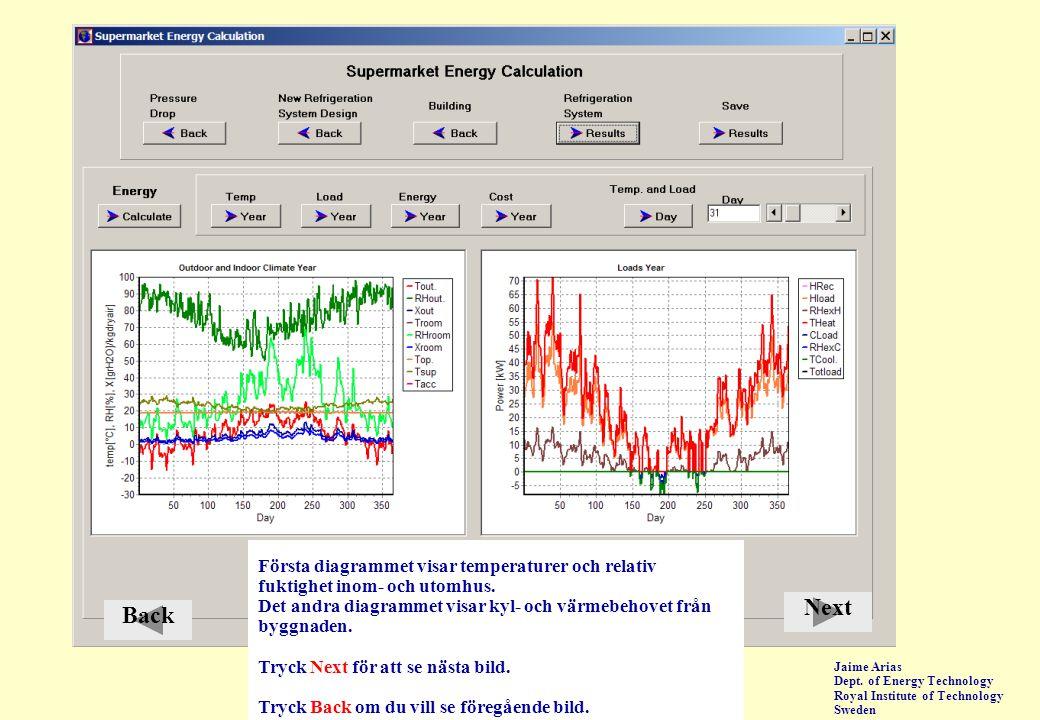 Next Back Första diagrammet visar temperaturer och relativ
