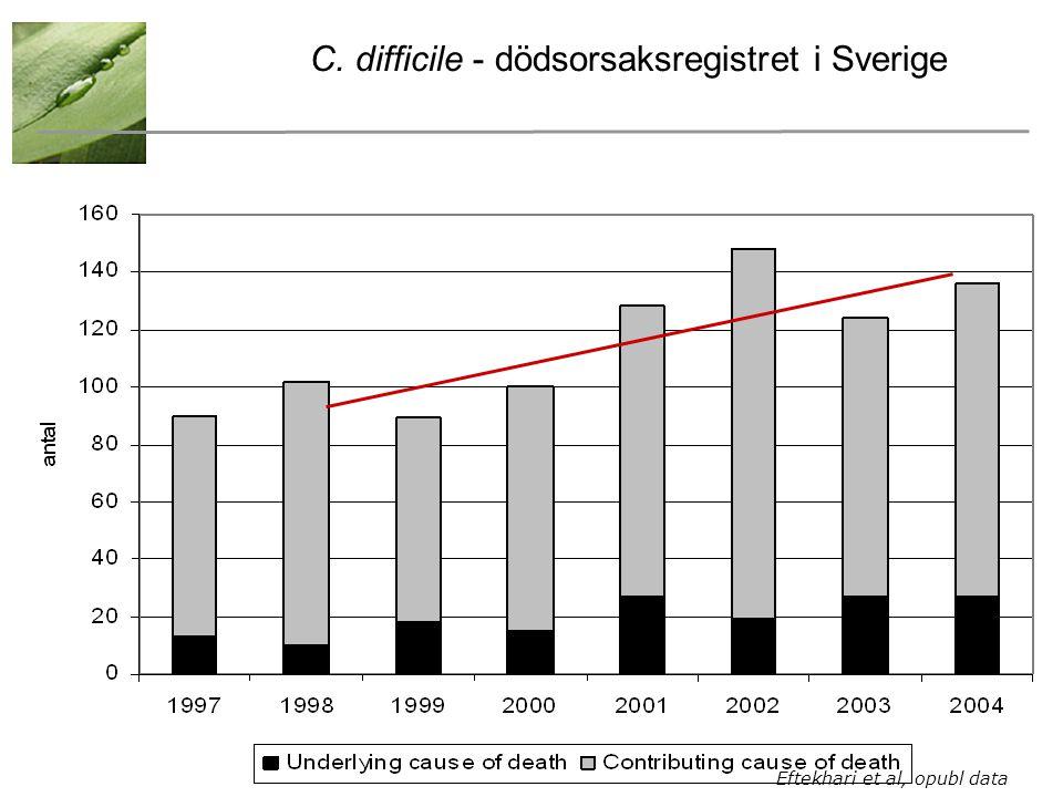 C. difficile - dödsorsaksregistret i Sverige