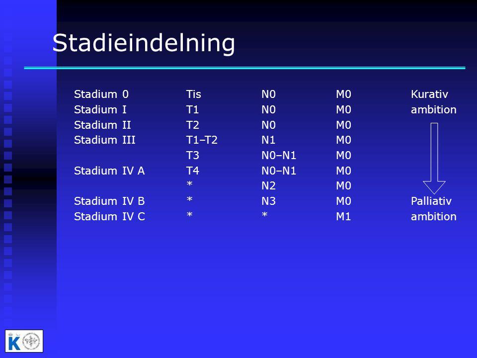 Stadieindelning Stadium 0 Tis N0 M0 Kurativ