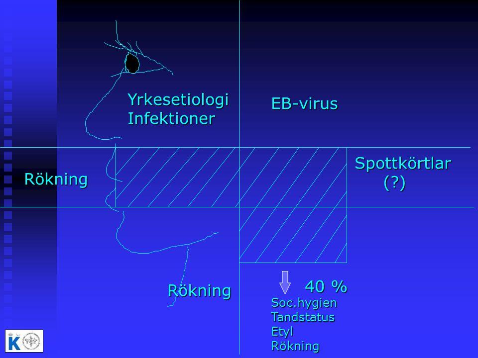 Yrkesetiologi EB-virus Infektioner Spottkörtlar ( ) Rökning 40 %