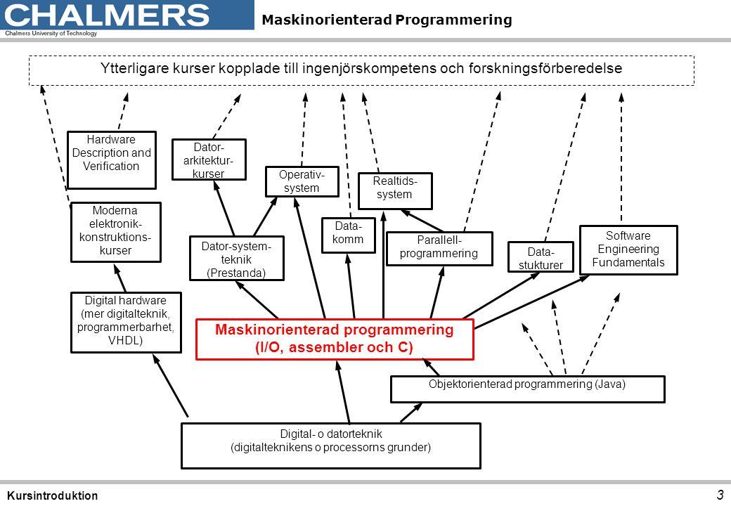 Maskinorienterad programmering (I/O, assembler och C)