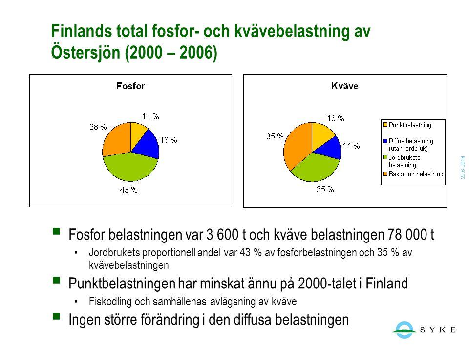 Finlands total fosfor- och kvävebelastning av Östersjön (2000 – 2006)