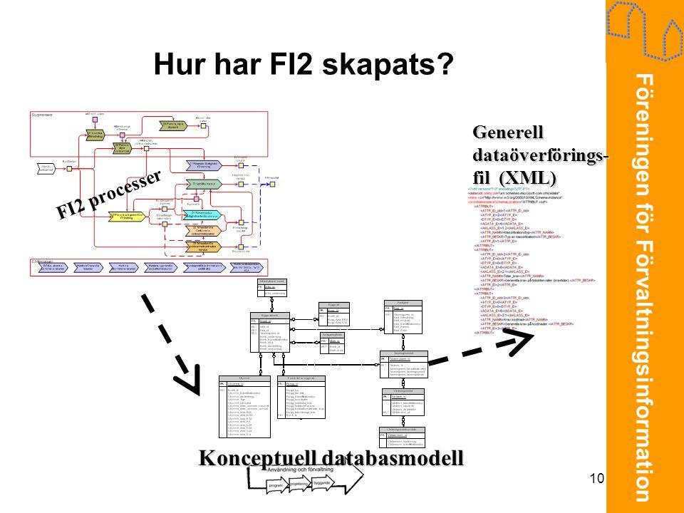 Hur har FI2 skapats Konceptuell databasmodell