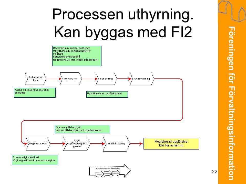 Processen uthyrning. Kan byggas med FI2