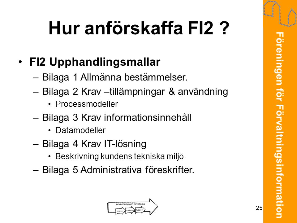 Hur anförskaffa FI2 FI2 Upphandlingsmallar