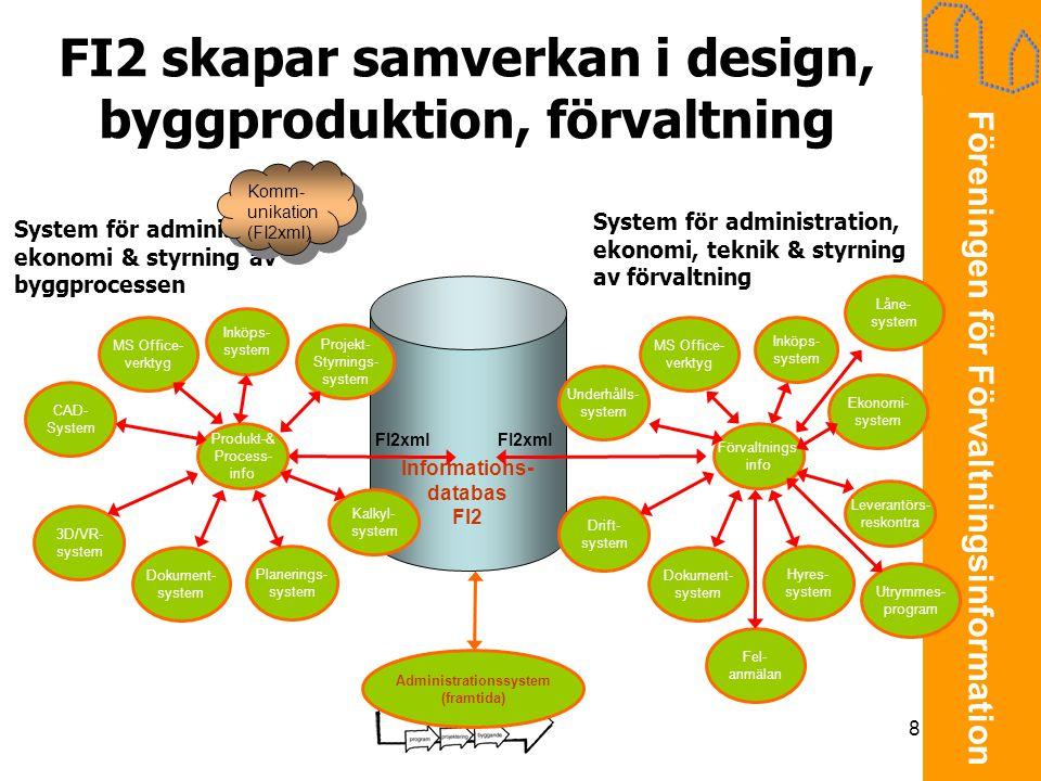 FI2 skapar samverkan i design, byggproduktion, förvaltning