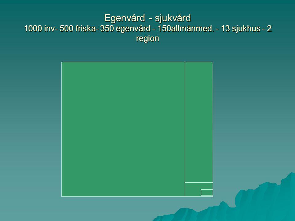 Egenvård - sjukvård 1000 inv- 500 friska- 350 egenvård - 150allmänmed