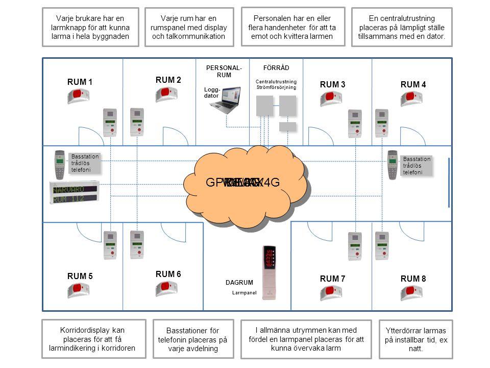 Uppbyggnad - skiss GPRS/3G/4G WIMAX DECT WLAN RUM 2 RUM 1 RUM 3 RUM 4