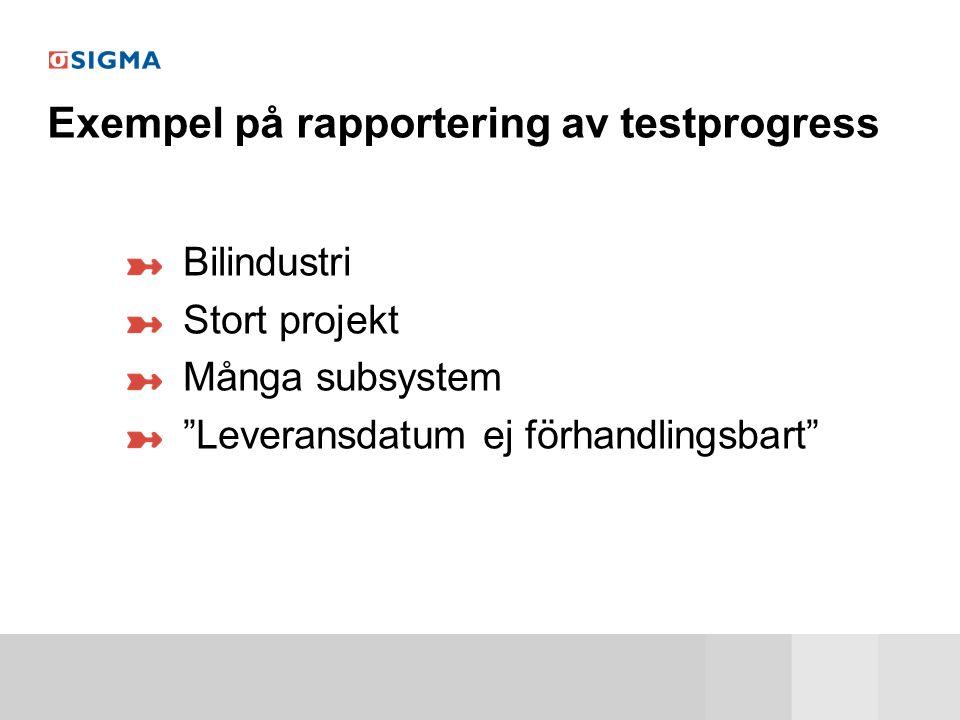 Exempel på rapportering av testprogress