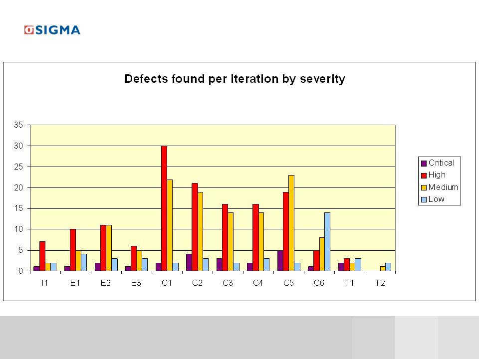 Det kan ju vara ganska intressant att se hur många defekter av olika allvarlighetsgrad som har rapporterats per iteration. En fråga som denna grafen INTE ger svar på är dock: