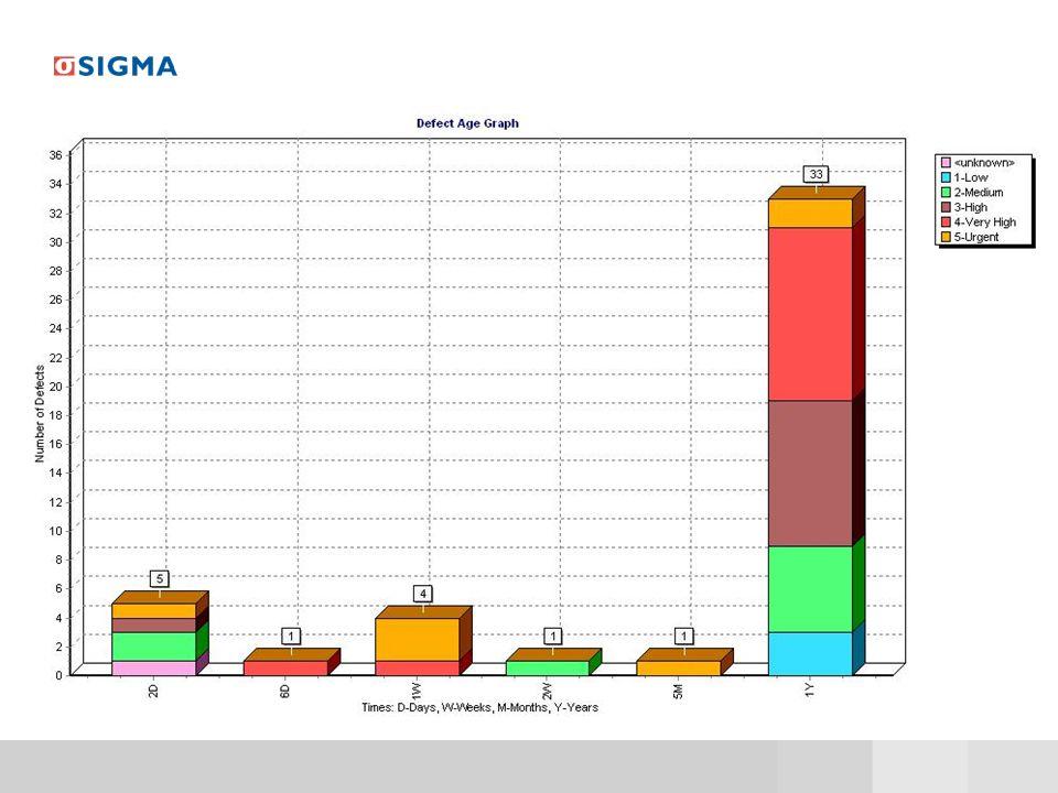 En annan graf som kan vara bra att kika på är den som visar hur många gamla surdegar man har liggande i sitt system.
