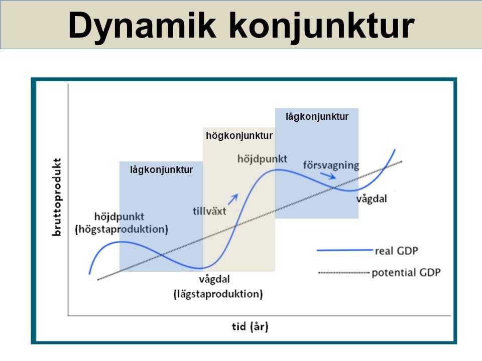 Dynamik konjunktur lågkonjunktur högkonjunktur lågkonjunktur