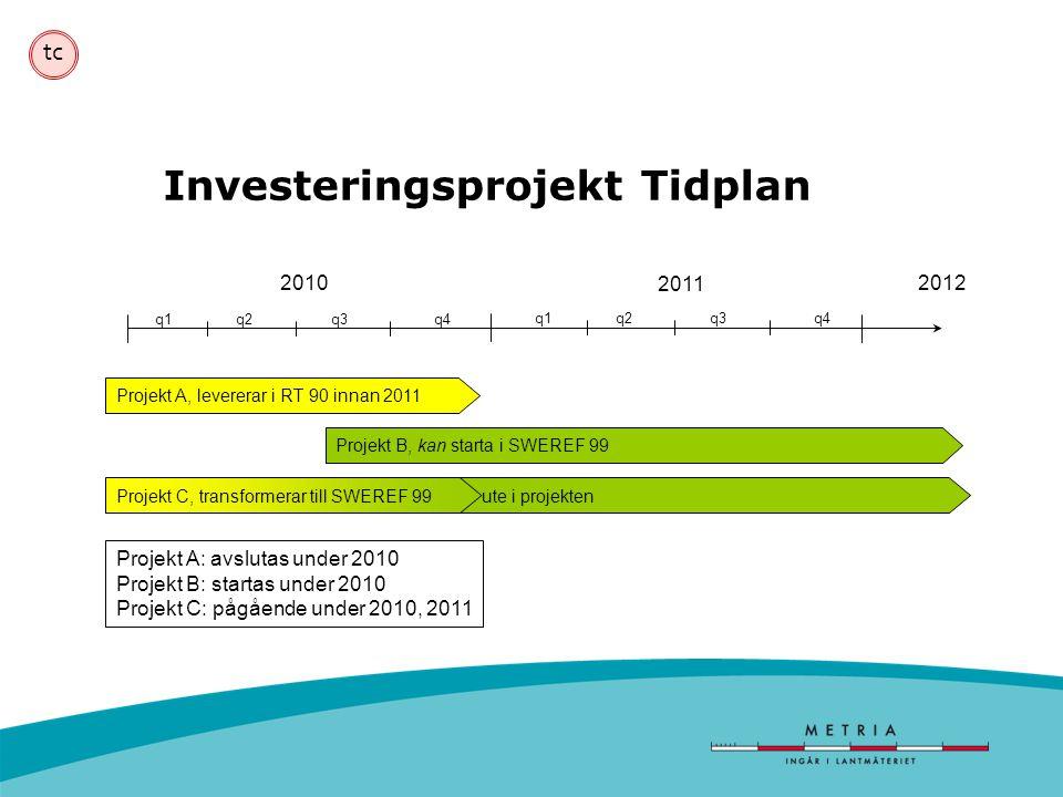 Investeringsprojekt Tidplan