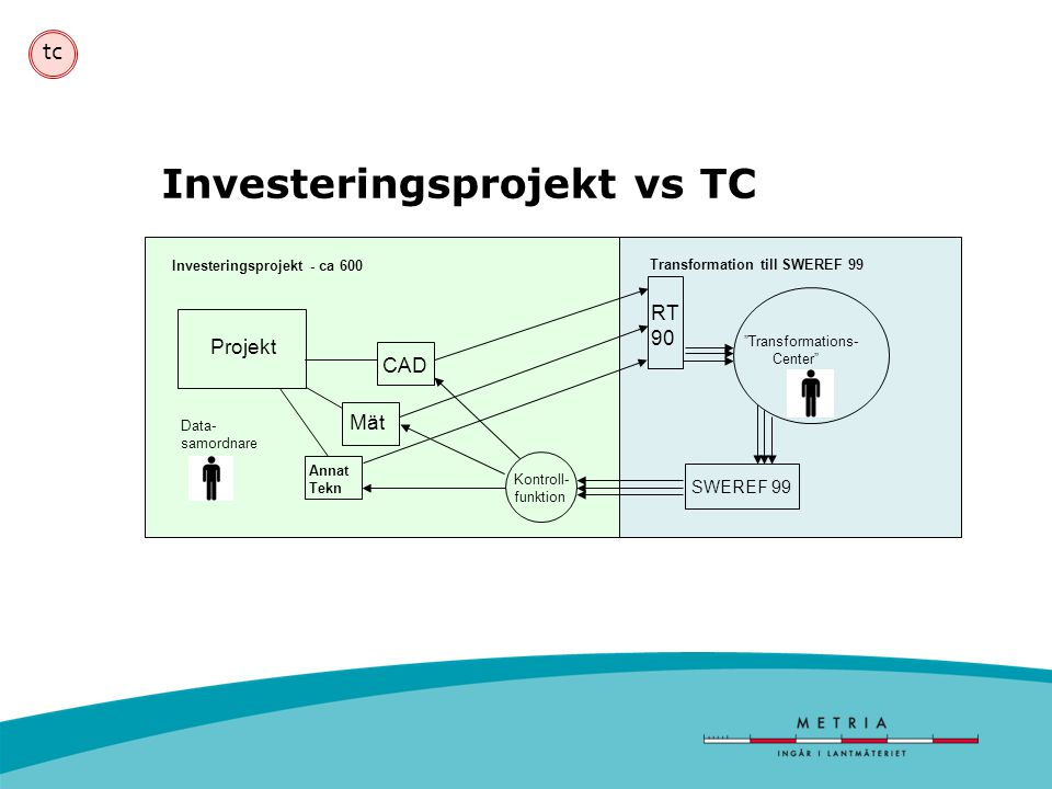 Investeringsprojekt vs TC