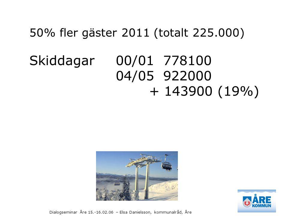 50% fler gäster 2011 (totalt 225.000) Skiddagar 00/01 778100 04/05 922000 + 143900 (19%)
