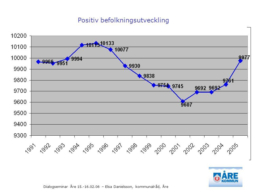 Positiv befolkningsutveckling