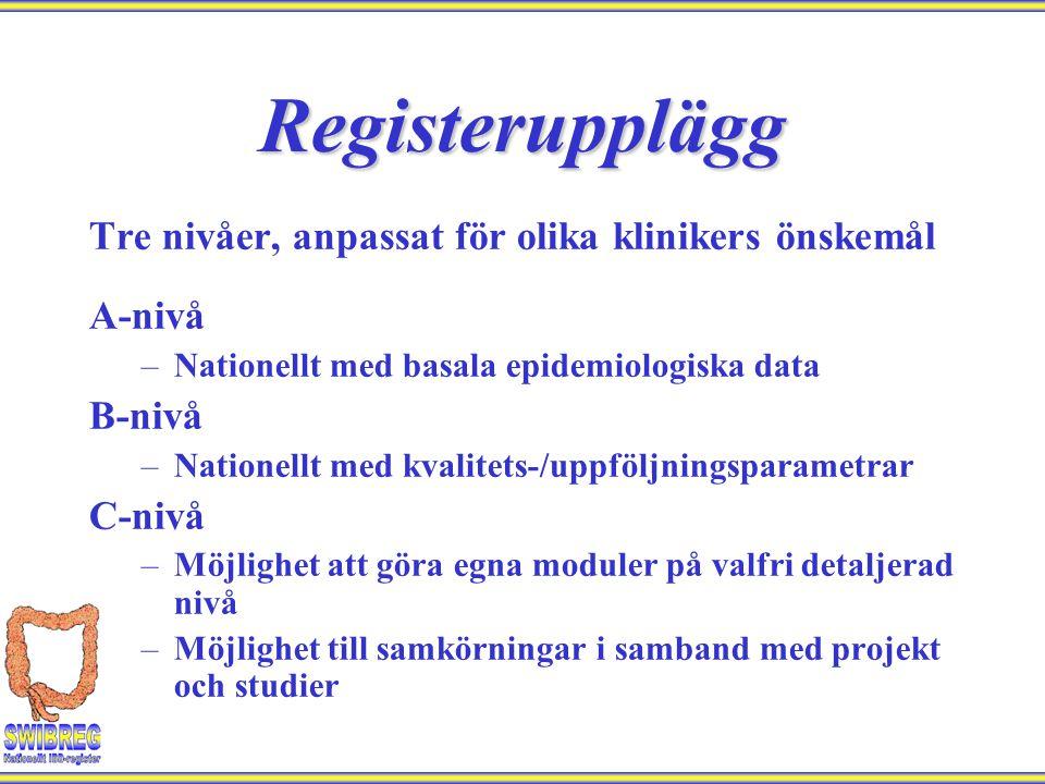 Registerupplägg Tre nivåer, anpassat för olika klinikers önskemål