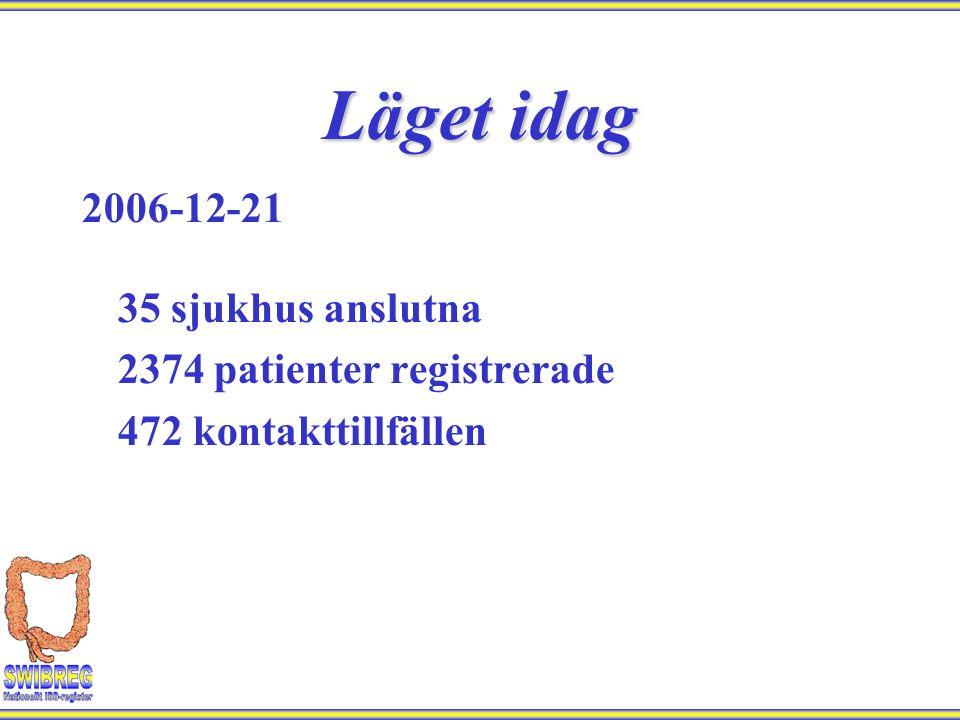 Läget idag 2006-12-21 35 sjukhus anslutna 2374 patienter registrerade