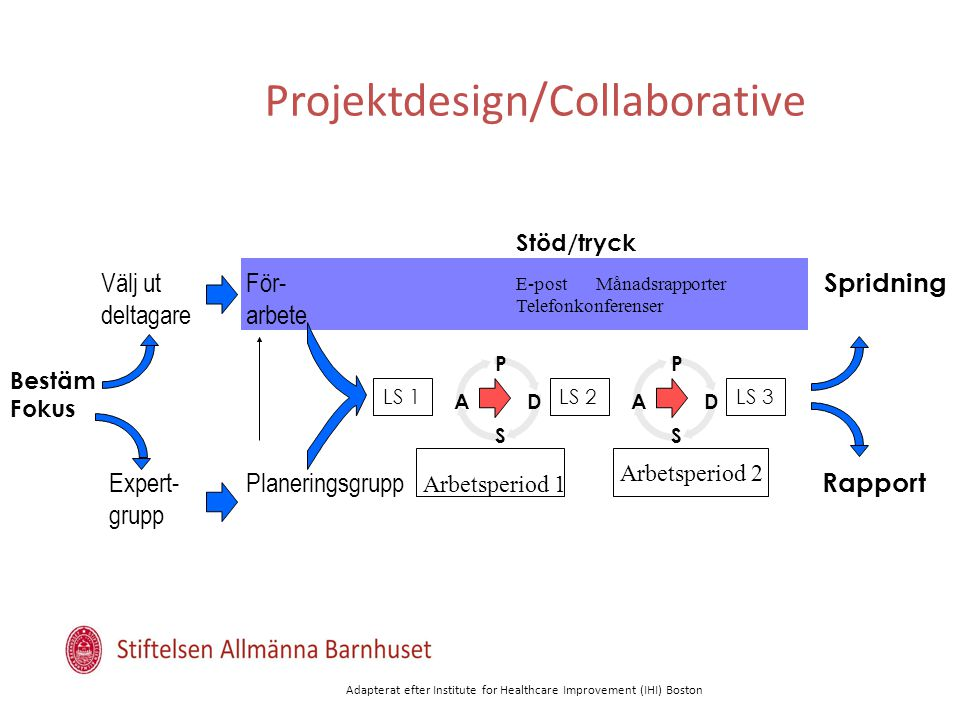 Projektdesign/Collaborative