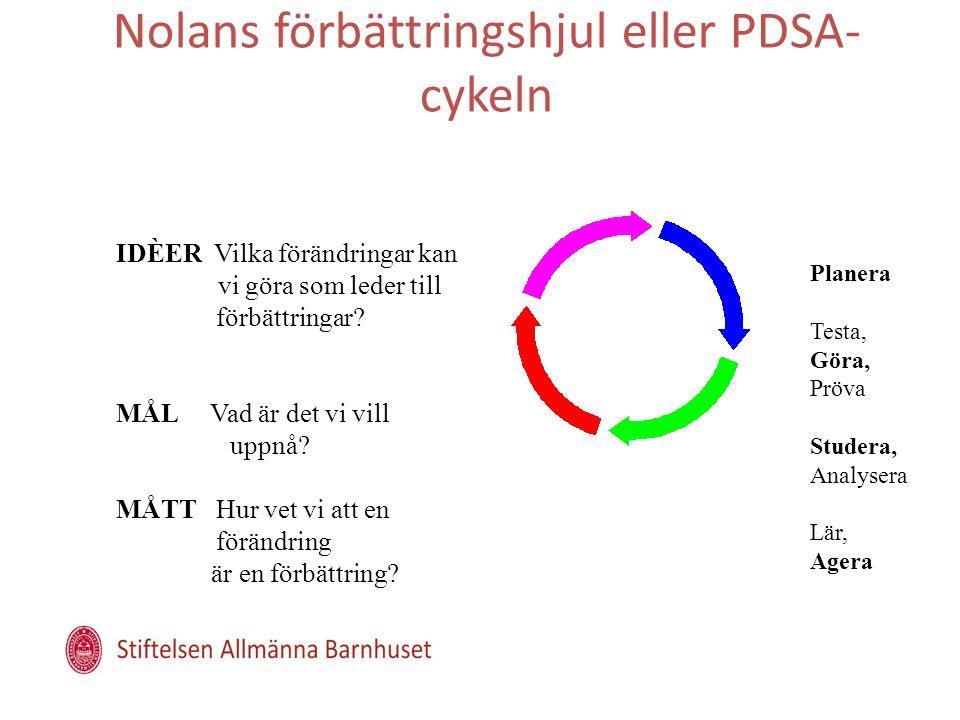 Nolans förbättringshjul eller PDSA-cykeln