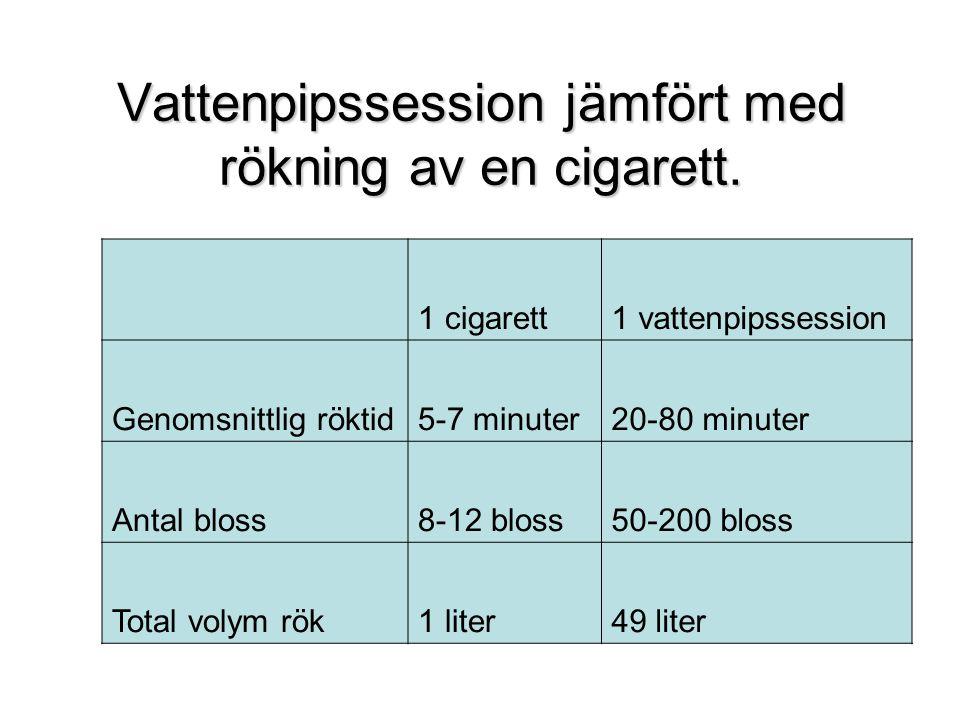 Vattenpipssession jämfört med rökning av en cigarett.