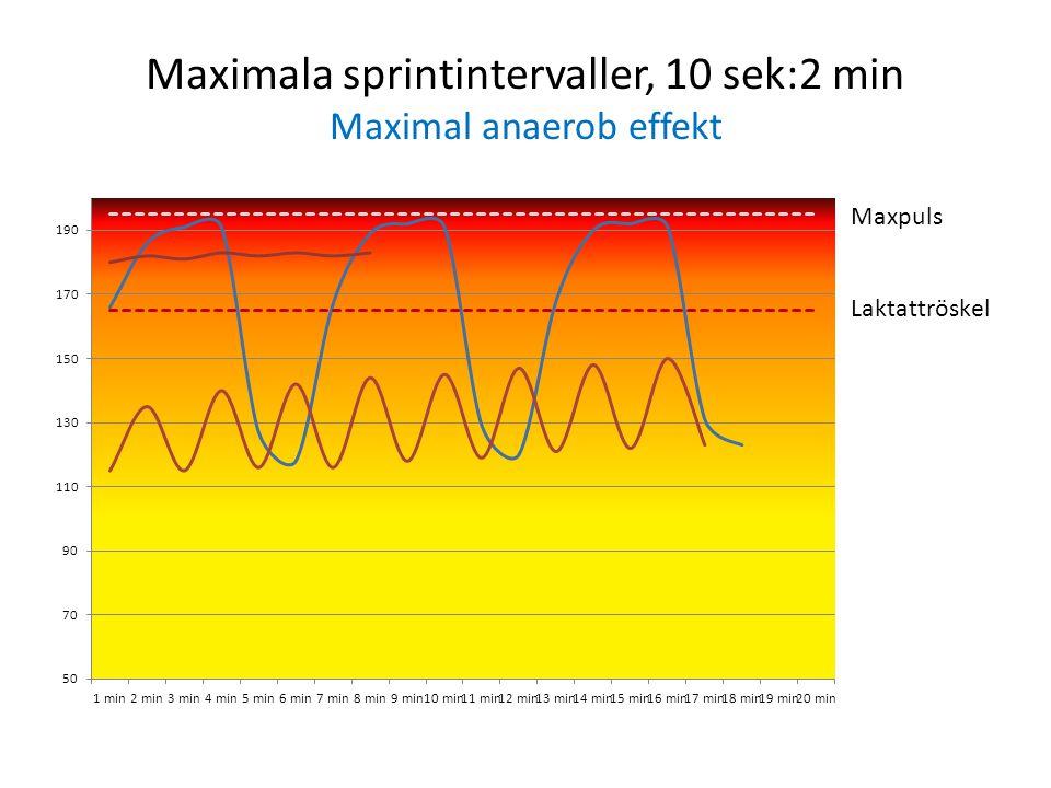 Maximala sprintintervaller, 10 sek:2 min Maximal anaerob effekt