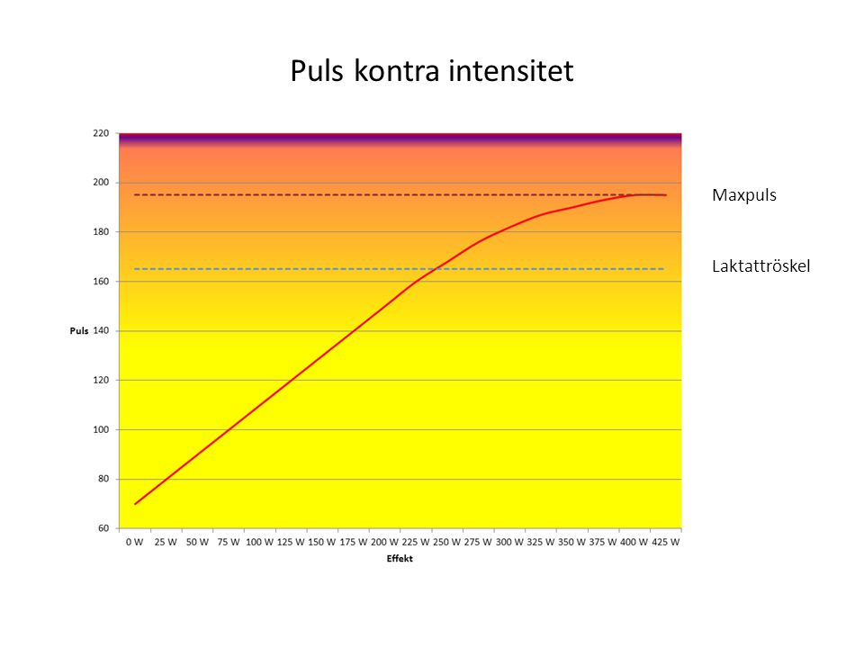 Puls kontra intensitet
