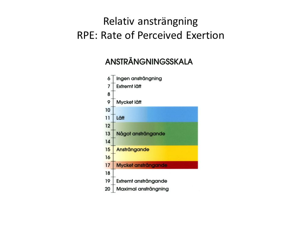 Relativ ansträngning RPE: Rate of Perceived Exertion