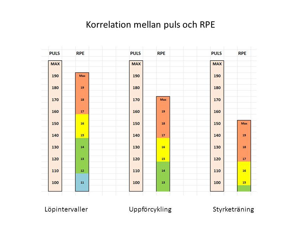 Korrelation mellan puls och RPE