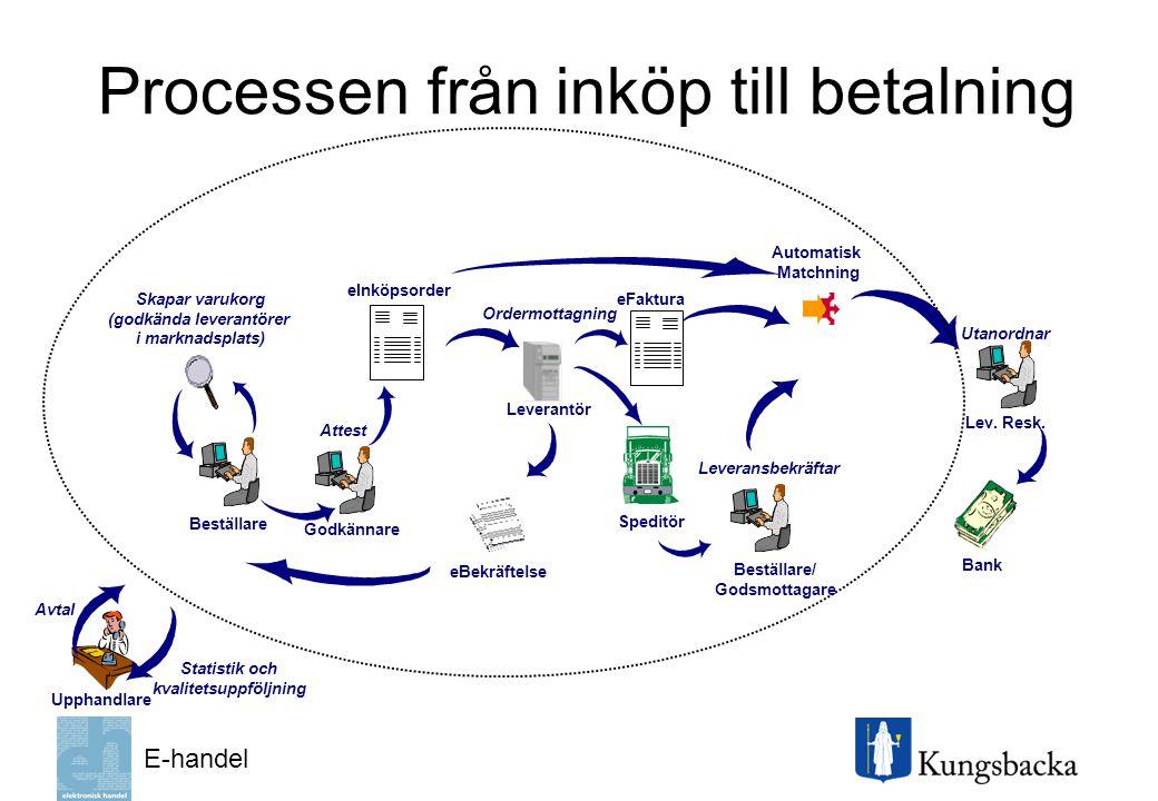 Processen från inköp till betalning