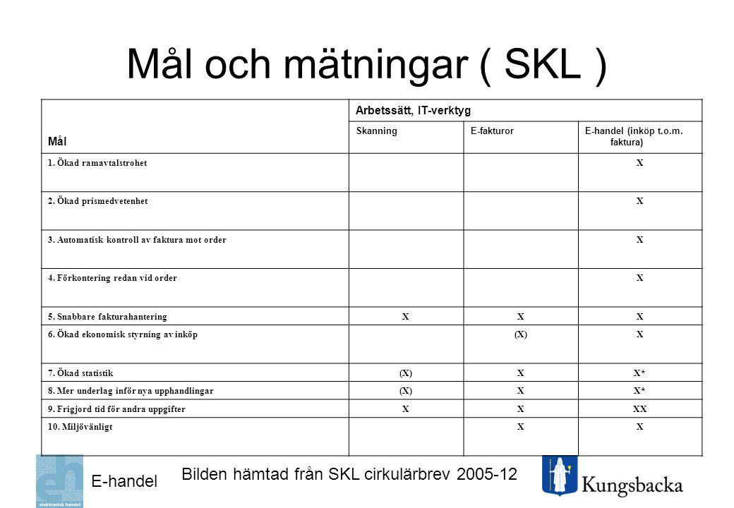 Mål och mätningar ( SKL )
