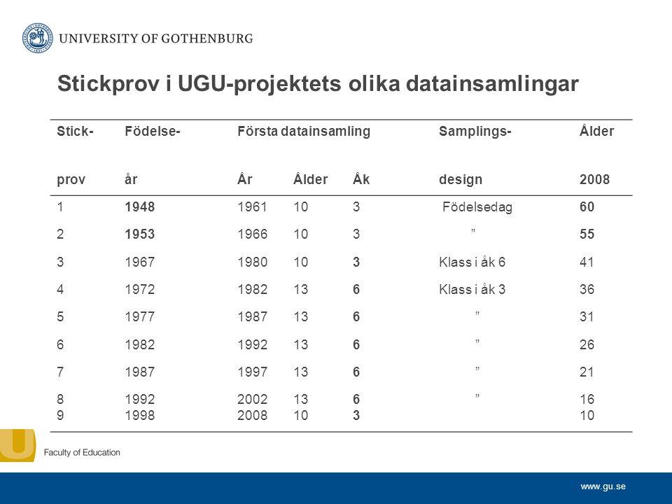 Stickprov i UGU-projektets olika datainsamlingar