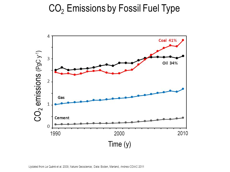 CO2 Emissions by Fossil Fuel Type