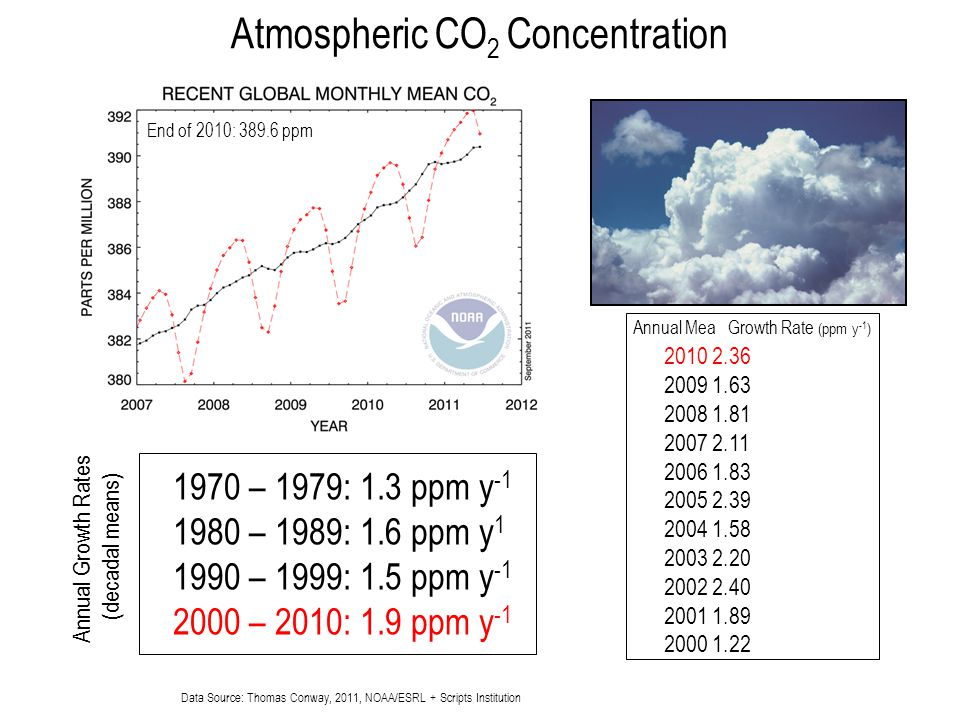 Atmospheric CO2 Concentration