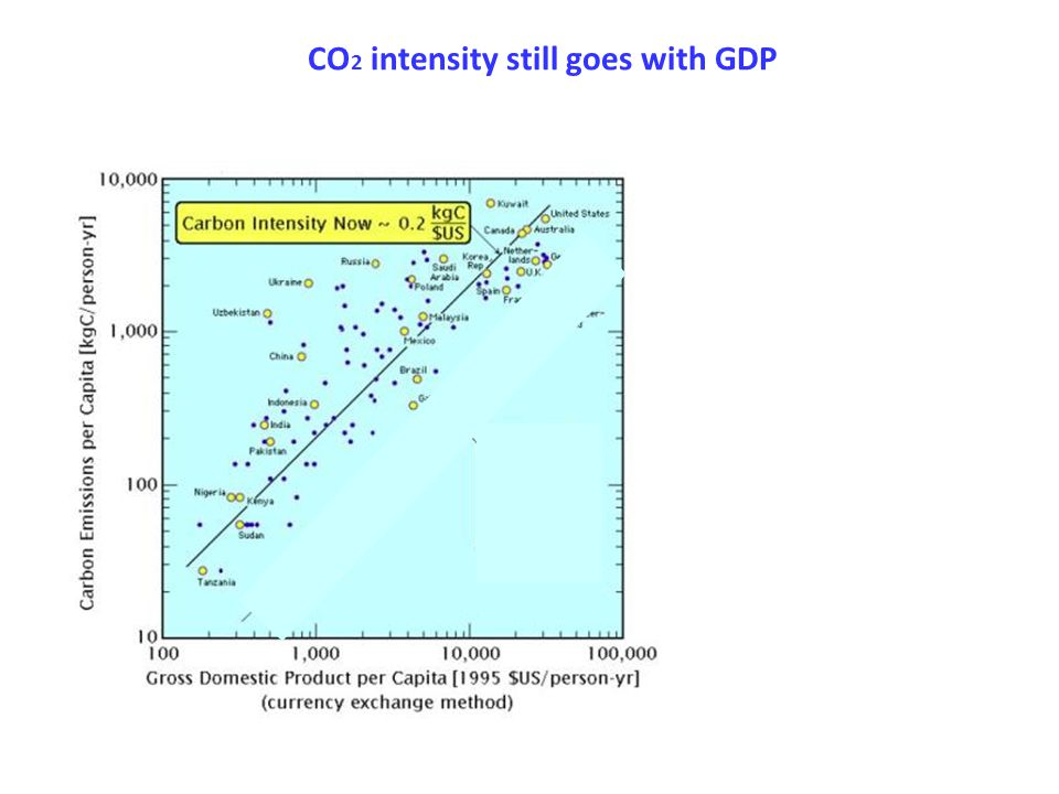 CO2 intensity still goes with GDP