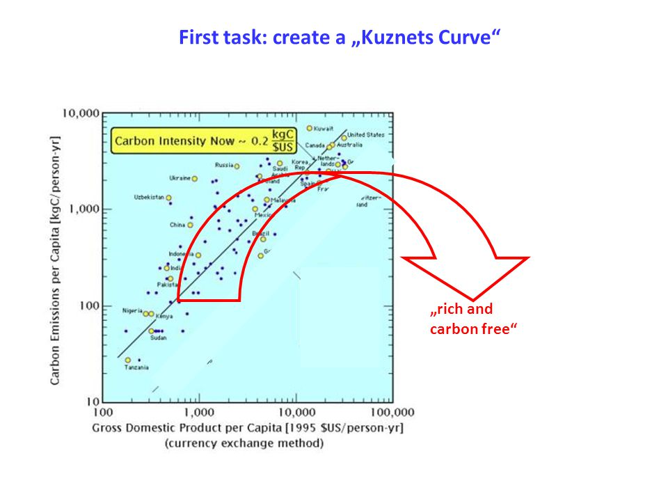 "First task: create a ""Kuznets Curve"