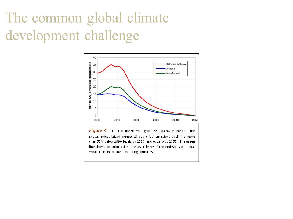 The common global climate development challenge